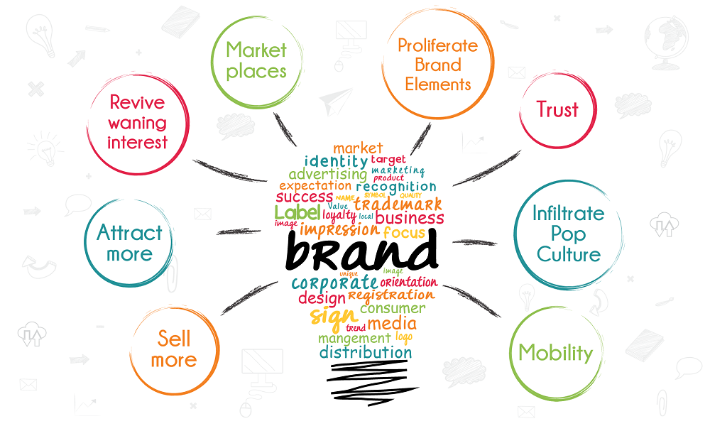 brand awareness essays Change the world essay writing service this is a highly creative advertisement that targets the audience indirectly in an attempt to create the brand awareness.